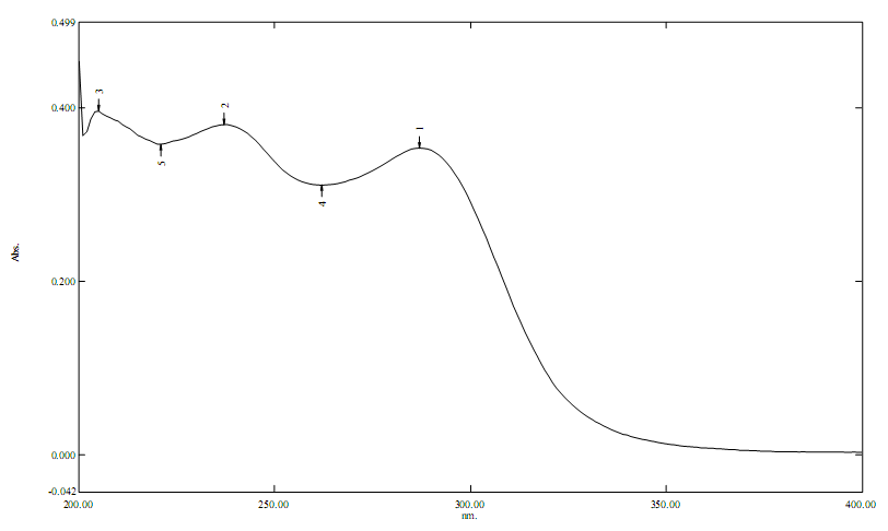 ZERO, FIRST, SECOND ORDER DERIVATIVE AND AREA UNDER CURVE
