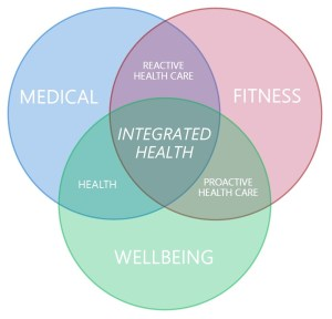 Health, Fitness and Wellbeing – Back To Balance – Innovate