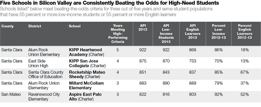 Schools that are beating the odds for low-income students in Silicon Valley