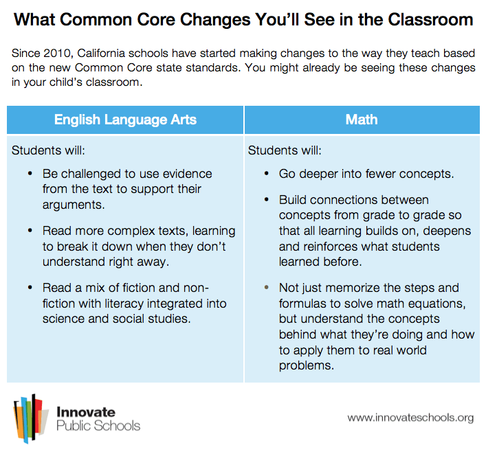 Parent Guide: What is the Common Core? | Innovate Public Schools