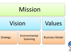 Mission Statement as a Business Hypothesis