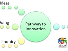 Immigratopm Pathways to Innovation