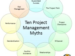 Project Management Myths PHSA