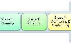 Change Management Structure