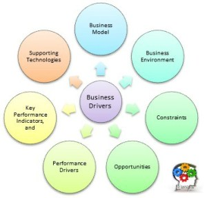 Business competencies are dynamic and complex. Deterministic models are no longer adequate for strategic efforts.
