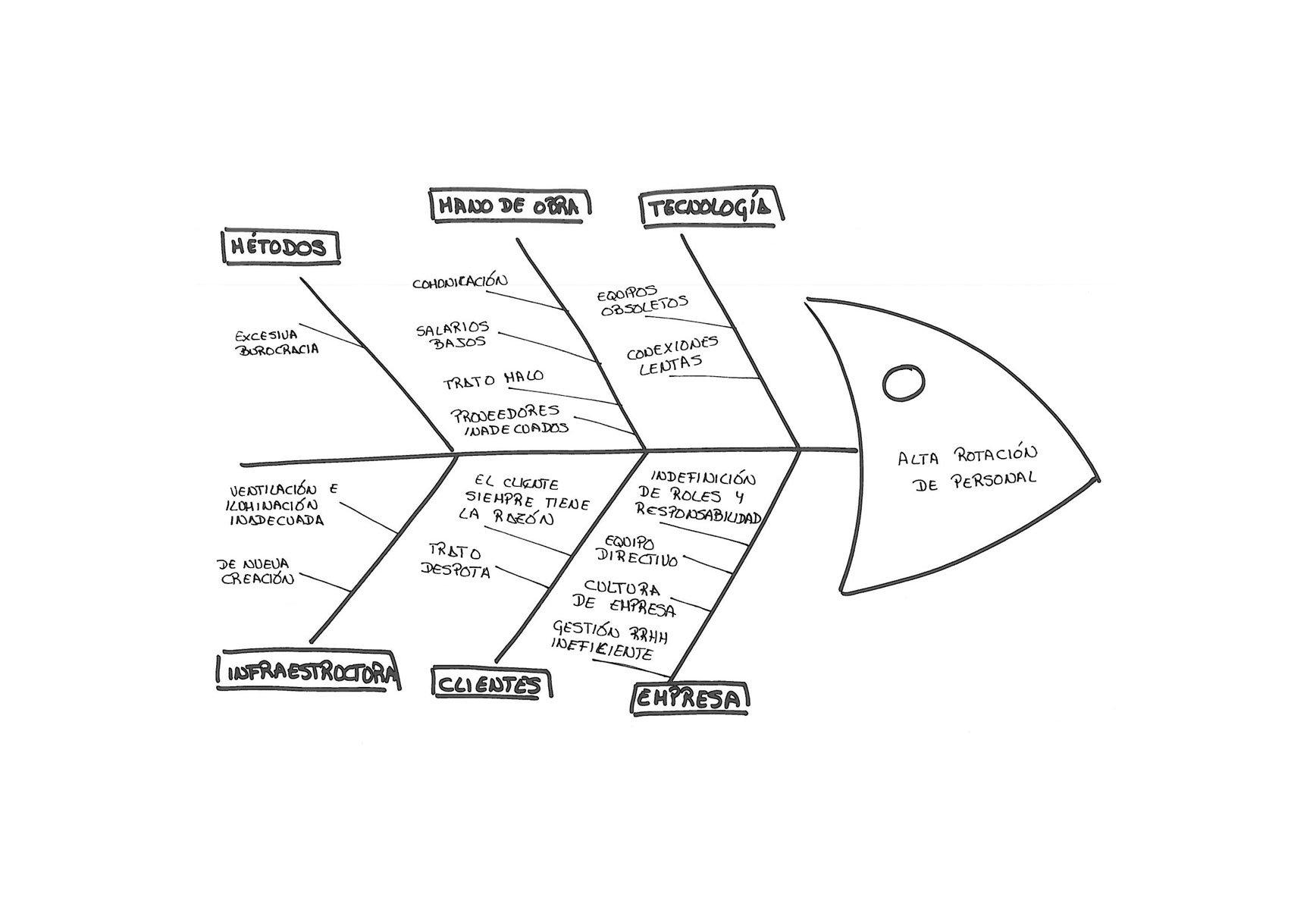 Fish Funnel O La Evolucion Del Diagrama De Ishikawa