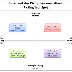 Diagram Of The Four Quadrants Car Horn Installation Incremental Innovation Crescendo