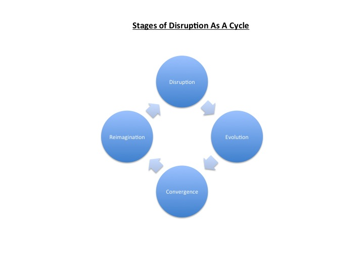 4 Stages of Disruption - Cycle