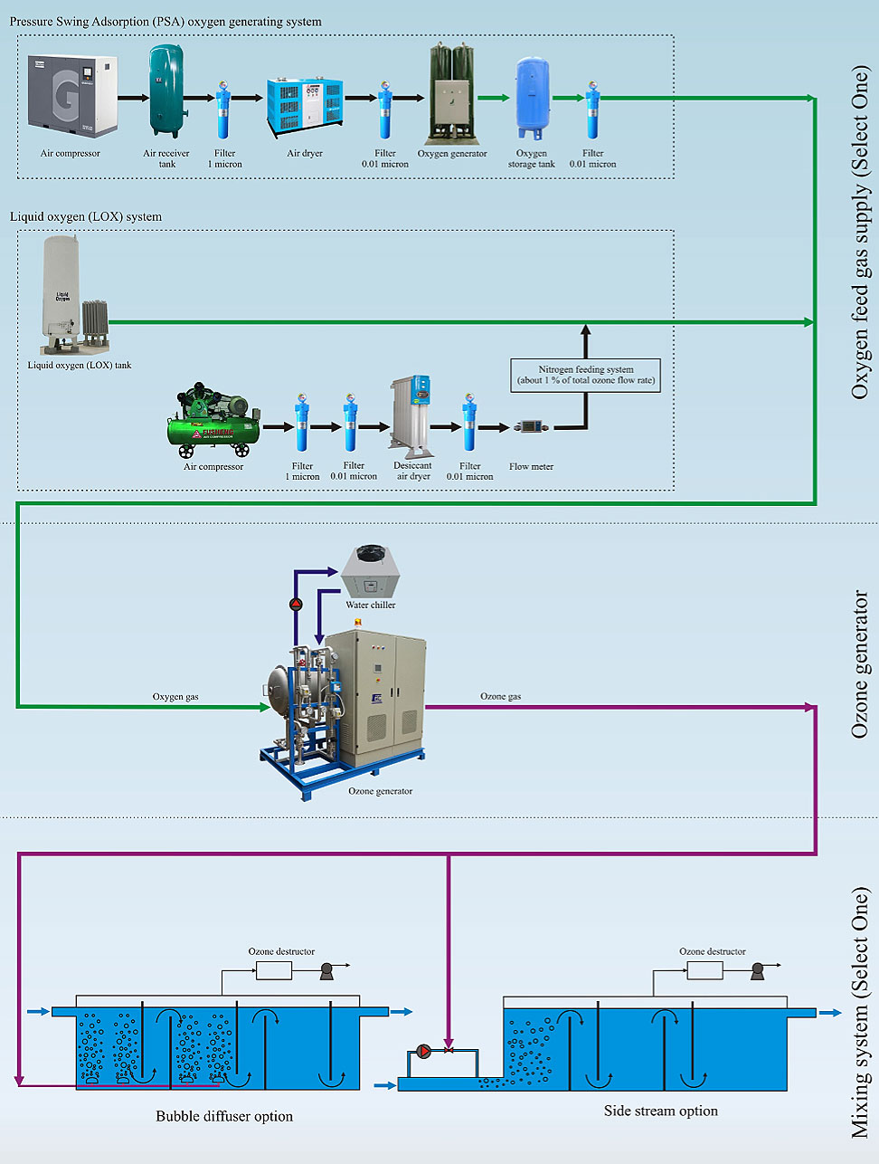 medium resolution of typical flow diagram of ozone system for water treatment
