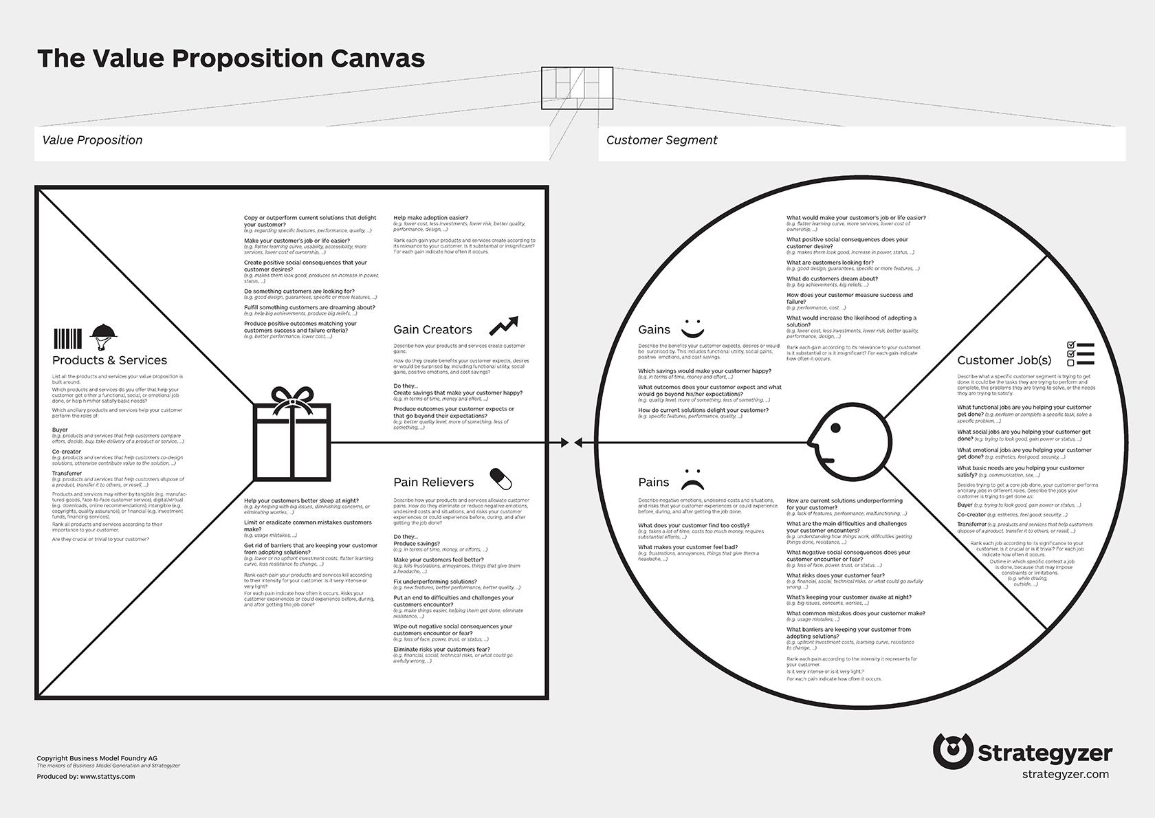 Propuesta De Valor Posicionamiento Mensajes Las Etapas En La Construccion Y La Comunicacion