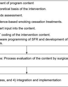 Download figure also development of an online smoking cessation program for use in rh innovationsj