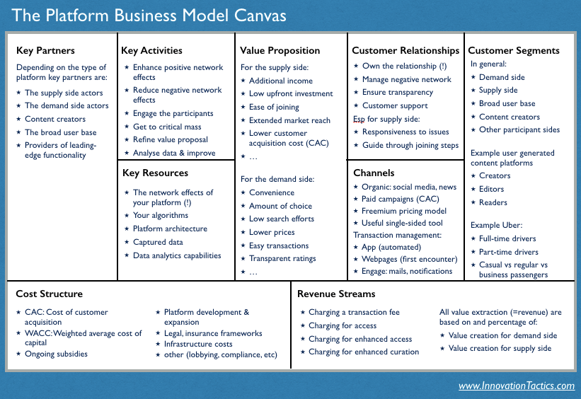 Platform Business Model Canvas