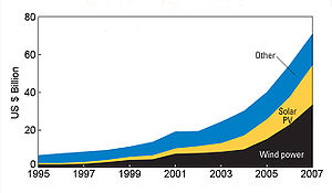 Past clean energy growth 1995-2007. Based on i...
