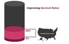 Cardiac Arrest Survival