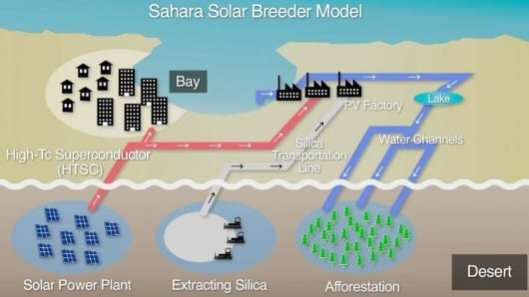Sahara Solar Breeder Project