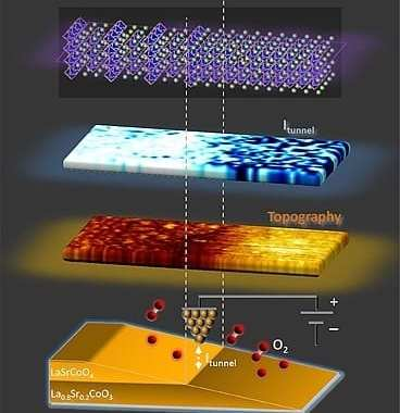 'Superlattice' structure could give a huge boost to oxygen reaction in fuel cells, increasing their power potential
