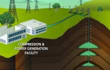 Compressing air for renewable energy storage