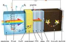 The best of two worlds: Solar hydrogen production breakthrough