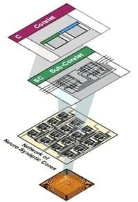 zdnet-ibm-research-cognitive-computing-1-200x292