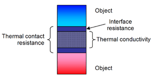 300px-Difference_between_thermal_conductivity_of_thermal_interface_materials_and_thermal_contact_resistance