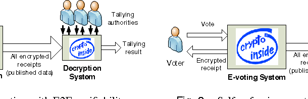 Assuring the Integrity of Voting Using Cryptography