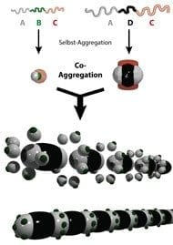 09_org_chem_selbst-aggregation_triblock-terpolymere_190pxbreit