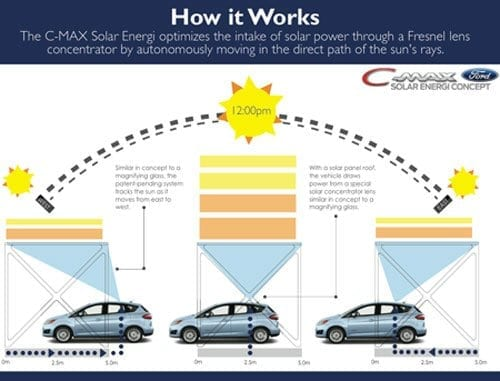 solar powered ford aims to drive off grid innovation toronto rh innovationtoronto com solar car schematic diagram solar powered car diagram