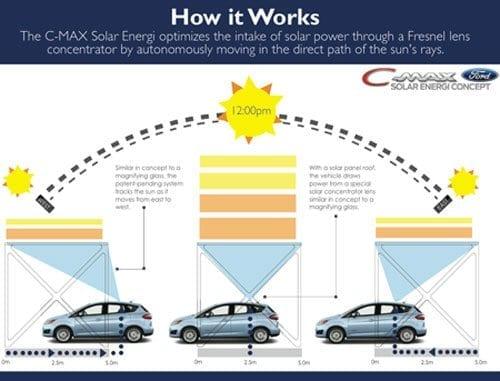 solar powered ford aims to drive off grid innovation toronto rh innovationtoronto com solar car schematic solar car block diagram