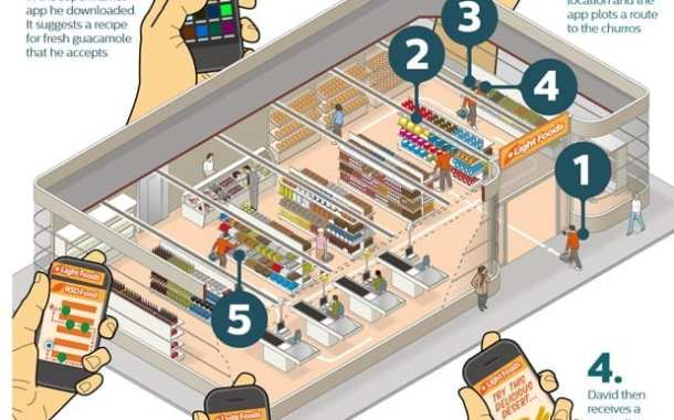 Philips Creates Shopping Assistant with LEDs and Smart Phone