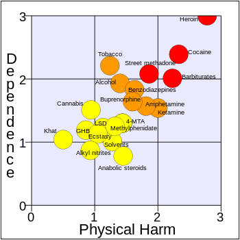 Development of a rational scale to assess the harm of drugs of potential misuse, The Lancet, 2007 (Photo credit: Wikipedia)
