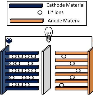 English: Schematic of a Lithium Ion Battery (Photo credit: Wikipedia)