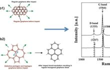 Supersonic spray delivers high-quality graphene layer at low cost