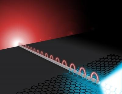 Far-field photons excite silver nanowire plasmons. The wire plasmons propagate to the wire's distal end where they efficiently interact with the two-dimensional material semiconductor molybdenum disulfide (MoS2). The plasmons are absorbed in the MoS2 creating excitons that subsequently decay converting back into propagating photons. Credit: Illustration by Michael Osadciw, Creative Services, University of Rochester