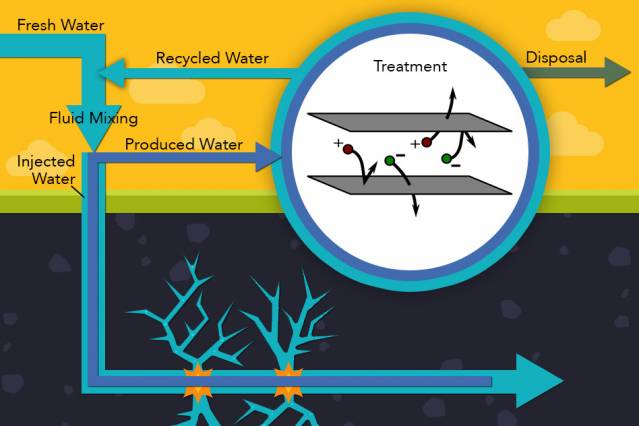 Water produced from an operating oil or gas well, usually very salty after contacting underground rocks, can be cleaned of its salts and other contaminants using electrodialysis, and then reused to reduce the amount of freshwater needed. This diagram illustrates the process, with salty water in dark blue and fresh water in light blue. The electrodialysis process, using membranes and electric charges, is illustrated inside the circle. Illustration: Jose-Luis Olivares/MIT (inset image courtesy of the researchers)