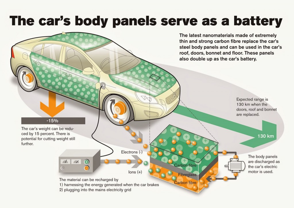 Panel-powered car could double the range of electric vehicles