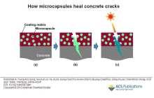Concrete cracks heal themselves