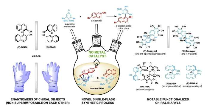 An illustration details the single-step, single-flask process by which Rice scientists have simplified the rapid synthesis of small-molecule catalysts.