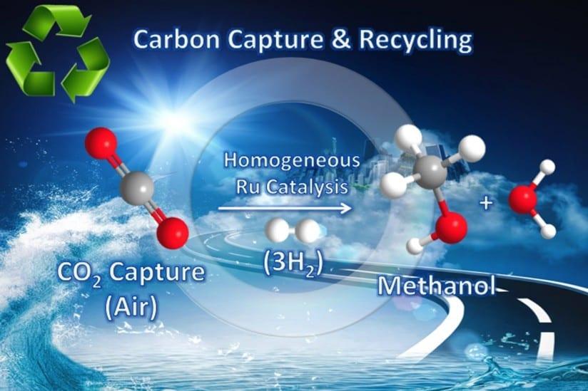 The carbon dioxide-to-methanol process (Illustration/Courtesy of Surya Prakash)