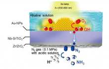Successful Synthesis of Ammonia Using Visible Light, Water, and Atmospheric Nitrogen Uses Less Energy