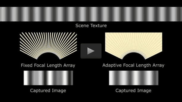 A flexible lens array that adapts its optical properties when the sheet camera is bent. This optical adaptation enables the sheet camera to produce high quality images over a wide range of sheet deformations. CREDIT Columbia Computer Vision Laboratory, 2016//Columbia Engineering