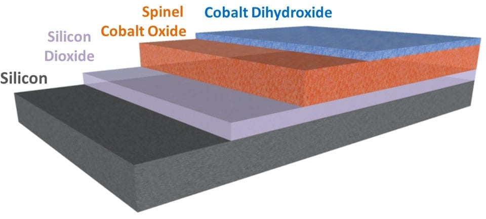 Schematic of the multi-functional water splitting catalyst layer engineered using atomic layer deposition for integration with a high-efficiency silicon cell. (Credit: Ian Sharp/Berkeley Lab)
