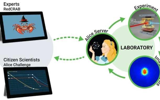 Hybrid-intelligence interfaces optimally exploit the best of human and machine intelligence