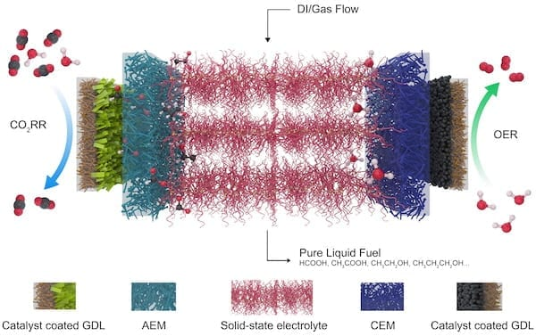 A different approach to turning carbon dioxide into valuable fuels