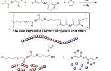 A new environmentally-friendly polymer degrades under very mild acidic conditions