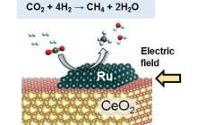 Converting carbon dioxide to methane more efficiently at low temperatures