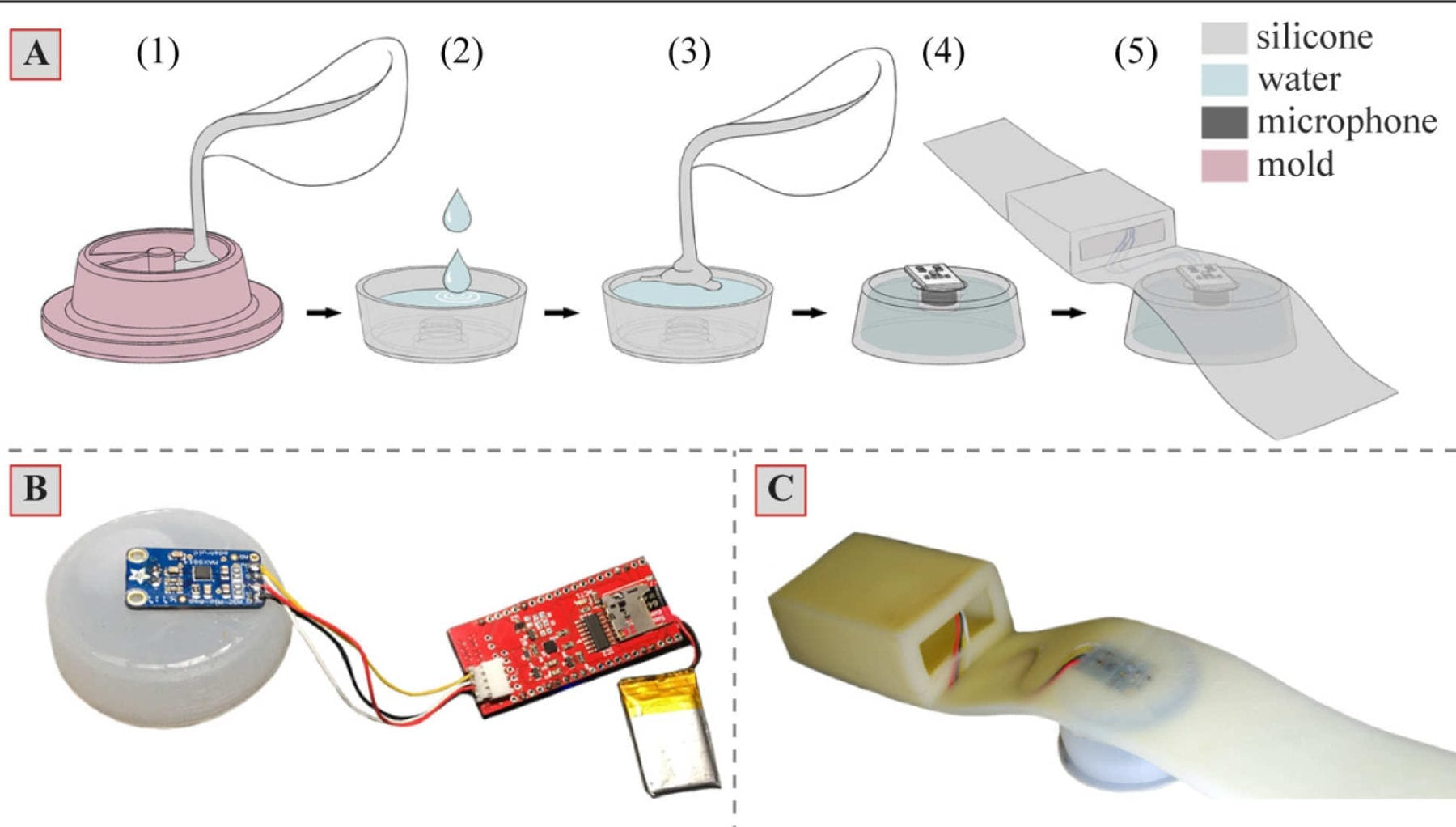 The making of the sensor, using silicone, water, microphone, and a mold.