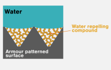 Armour-plated superhydrophobic surfaces are sliding towards real-world applications - finally