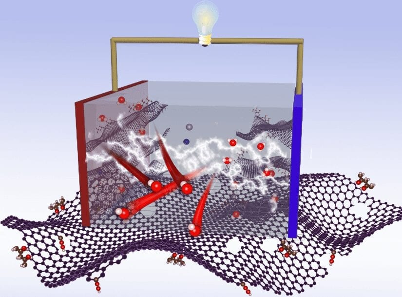 An efficient pathway to improve performance of supercapacitors. Image; Dawei Su