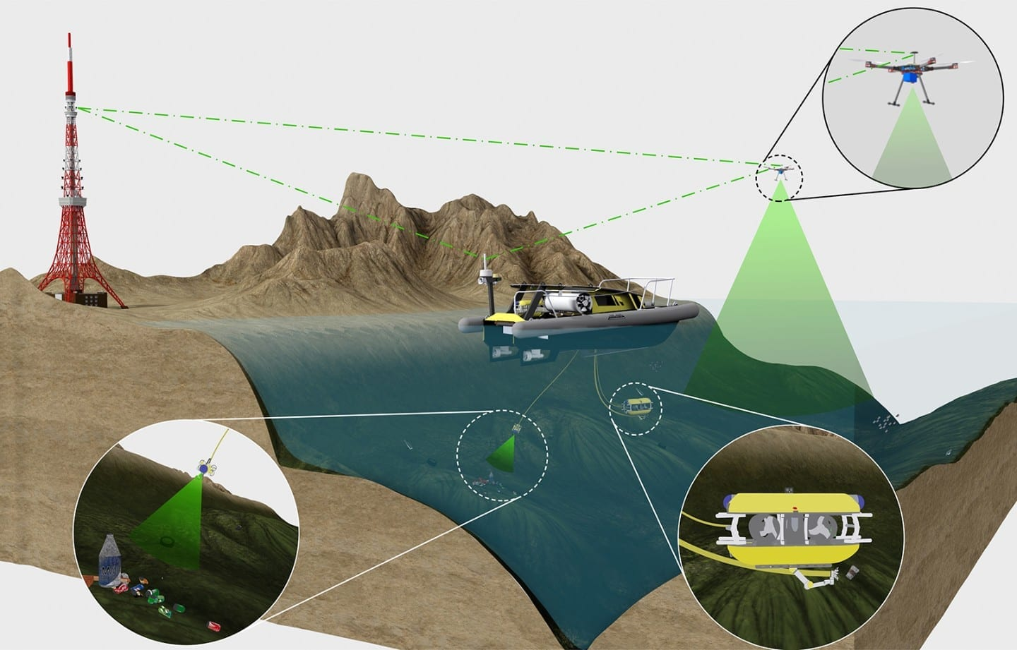 via TUM Various robot vehicles are networked with one another in the SeaClear system. An autonomous or remote-controlled mother ship (UPS) on the surface is supported by two underwater robots (ROV) and a flight drone (UAV).