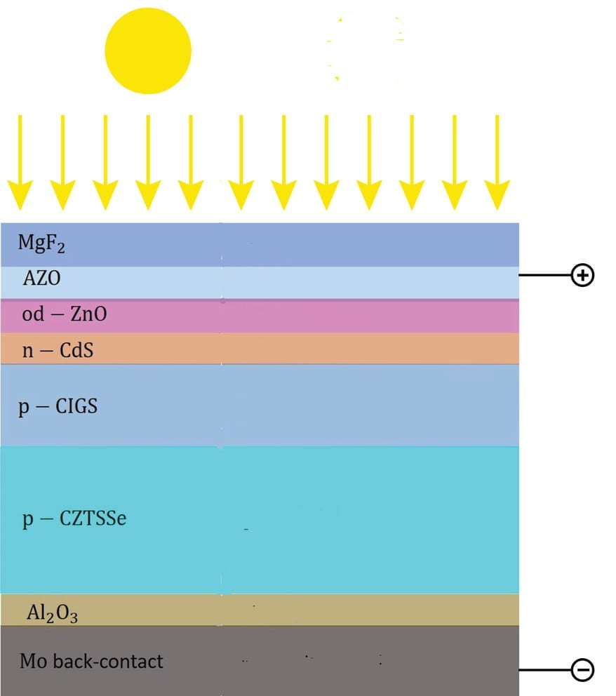 Schematic of a double thin film layered solar cell. The sun enters at the top and reaches the CIGS and CZTSSe layers that absorb the light and create positive and negative particles that travel to the top and bottom contact layers, producing electricity. IMAGE: AKHLESH LAKHTAKIA, PENN STATE